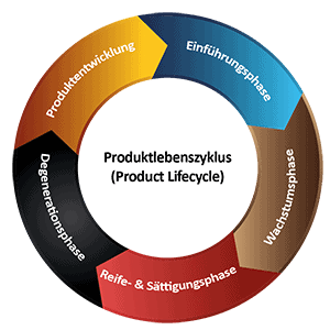 Product_Lifecycle