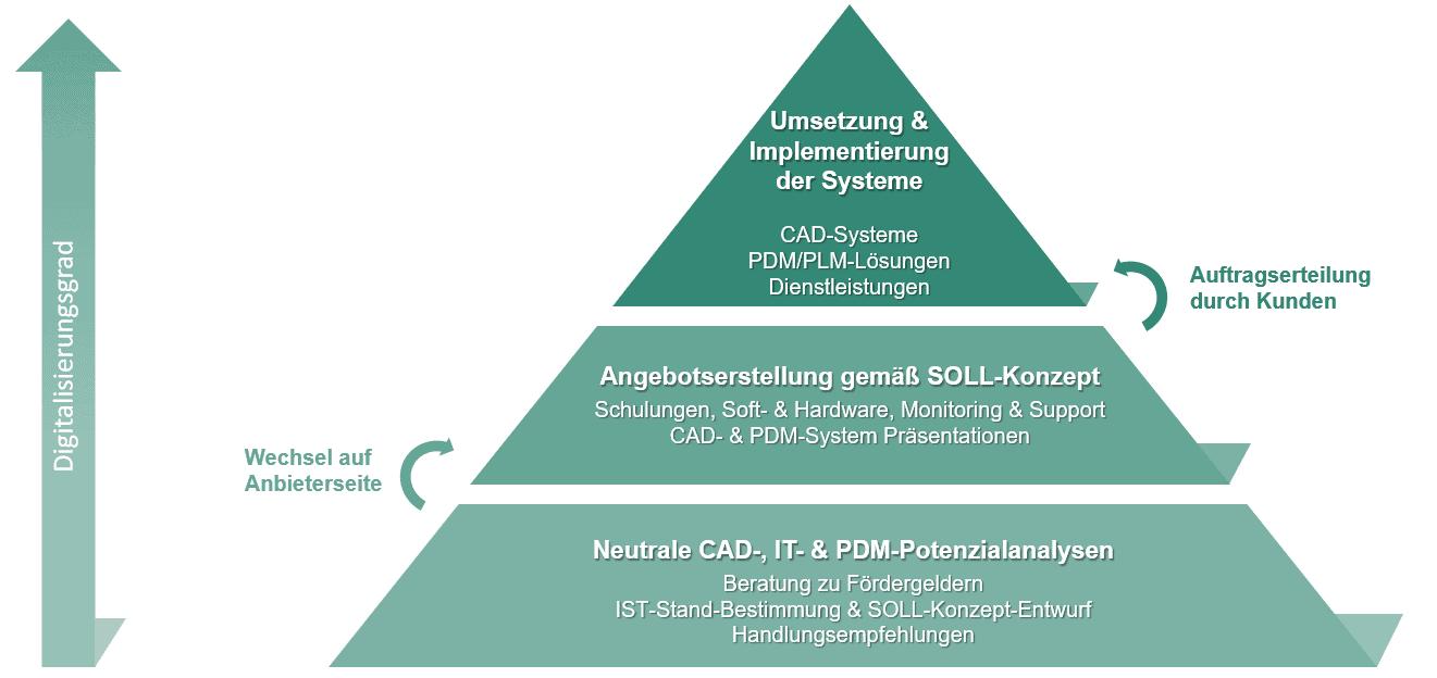 Vorgehensweise Pyramide
